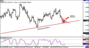 Eur Cad Investing Chart Cross Eyeing Breakdown On Eurcad Trade Closed Babypips Com