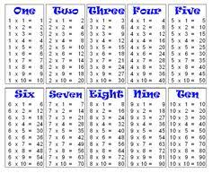 1 To 20 Tables Chart Tables From 1 To 20 Table Design Ideas