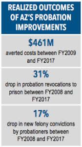 Arizona Sentencing Chart 2018 Probation Performance How Arizonas County Probation