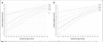Figure 5 From Reference Curves Of Birth Weight Length And