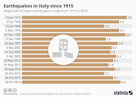 Chart Earthquakes In Italy Since 1915 Statista