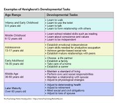 Havighursts Developmental Tasks Theory The Psychology