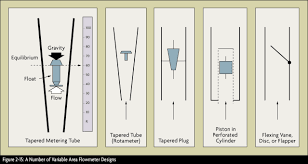 What Is A Pitot Tube How Does It Work