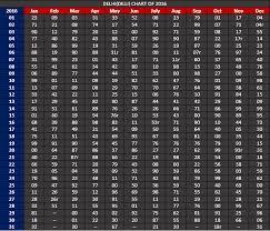 41 Ageless Satta King All Chart