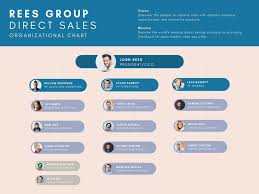 Bubble Organizational Chart Free Organization Chart Maker By Canva