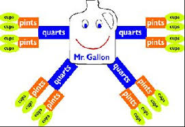 Gallon Man Infographic Kitchen Conversion Chart Math