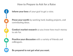 Asking Your Boss For A Raise How To Ask For A Raise So You Actually Get One