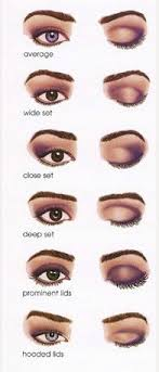 how to apply eyeshadow for diffe eye shapes