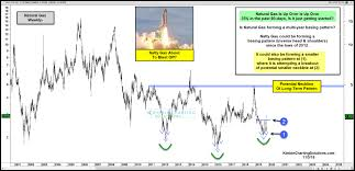 Natural Gas Long Term Chart Natural Gas Is Up 38 Of Late Is A Blastoff Just Starting