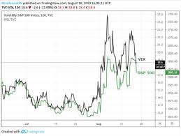 Gold Volatility Drop Stocks Rise As Trade War Jitters Ebb