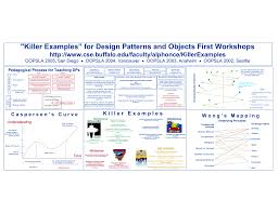 Design Patterns Examples In Net Killer Examples For Design Patterns And Objects First