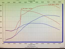 Nitrous Timing Chart Sb Chevy 434 Stroker Nitrous Race Engine 1000 Hp