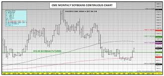 Soybean Futures Chart 2018 U S Corn And Soybeans Update 2016 Price Forecasting