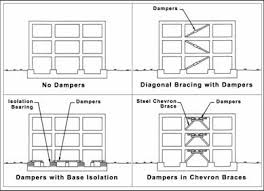 Viscous Damping Viscous Fluid Dampers For Structural Civil Applications