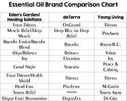 essential oil comparison chart looking at the diffe companies that make essential oils and compairing their blends to doterra and young living eden s