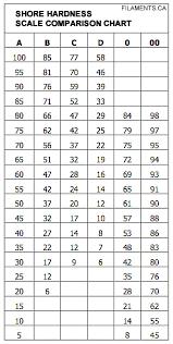 Filament Comparison Chart Shore Hardness Of Flexible 3d Printing Materials Filaments Ca