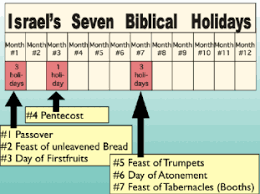 Charts On Feast Of Tabernacles Offerings John 7 37 39 The Rivers Of Living Water A Study On The Holy