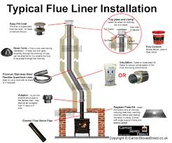 ing a stove into an existing chimney using a register plate and flue pipe installation