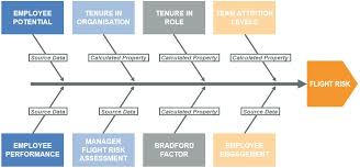 Succession Planning Chart Succession Planning An Answer To The Challenge