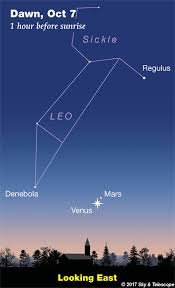 This Weeks Sky At A Glance October 6 14 Sky Telescope