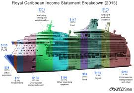 Royal Caribbean Cruise Ship Size Chart Heres How Much Money Cruise Ships Make Off Every Passenger