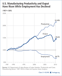 Technology Explains Drop In Manufacturing Jobs The