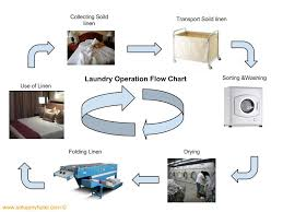 Washing Chart Hotel Laundry Operation Flow Chart