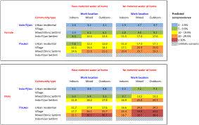 Seroprevalence Estimation Chart Based On Model A A