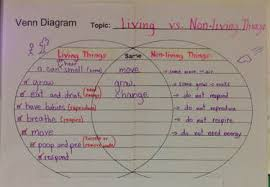 Venn Diagram Living And Nonliving Things 2nd Nine Weeks Human Biology Mrs Lackeys Science Class