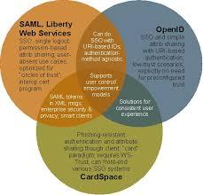 Identity Venn Diagram The Venn Of Identity Pushing String