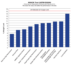 Synthetic Motor Oil Comparison Charts Reveal Best Brand