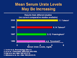 High Uric Acid Level Chart Hyperuricemia And Gout