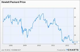 Dell Share Price Chart Dell Historical Stock Price December 2019