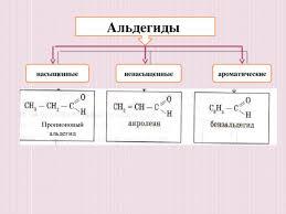 Презентация на тему Альдегиды химия презентации Альдегиды насыщенные ненасыщенные ароматические Пропионовый альдегид