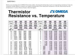 5k Ohm Thermistor Chart Solved Question 3 Below Is An Example Of An Omega Thermis