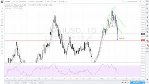 Investing Silver Chart Gold And Silver Technical Overview On Recovering Dxy