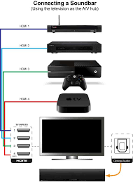 how to connect soundbar to tv audiogurus store connecting a soundbar using a tv as the hub