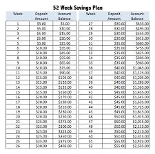 52 Week Savings Plan More Money Saved Staring To Save