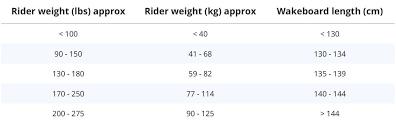 Liquid Force Wakeboards Size Chart Www Bedowntowndaytona Com