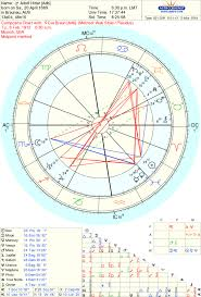 T Square In Composite Chart T Square Beyond The Stars Astrology And Tarot