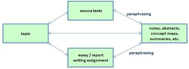 paraphrasing and summarising the learning centre online programs bigger picture