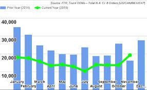 Ftr Chart November Truck News