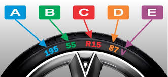 Tire Chart Meaning How Tyre Sizes Work What Do The Numbers Mean Drive It