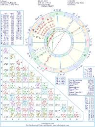 Jo Brand Natal Birth Chart From The Astrolreport A List