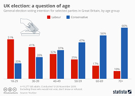 Current Uk Charts Top 40 Chart Uk Election A Question Of Age Statista