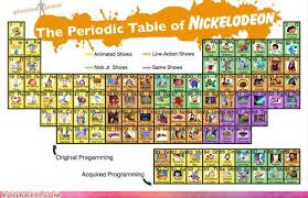 The Periodic Table Of Nickelodeon - Funscrape via Relatably.com