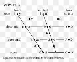 Vowel Chart With Audio Tamil Phonology International Phonetic Alphabet Tamil Script