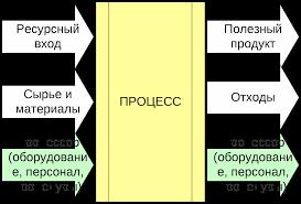 Дипломная работа Скрипкина В А Тема Внедрение системы   Процессный подход Никанорова 12 процессор ресурсный вход сырьевой вход на выходе процессор отходы и полезный продукт
