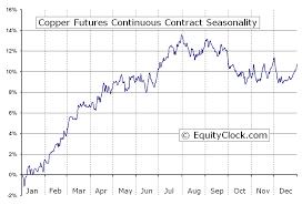 Copper Chart Copper Futures Hg Seasonal Chart Equity Clock