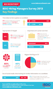 Recruitment Cv What Does Your Cv Say About You Hiring Managers Survey